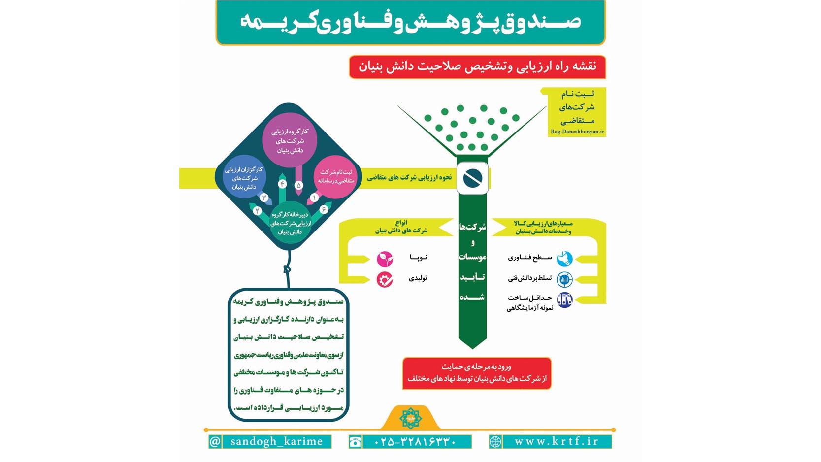 ارزیابی و تشخیص صلاحیت دانشبنیان