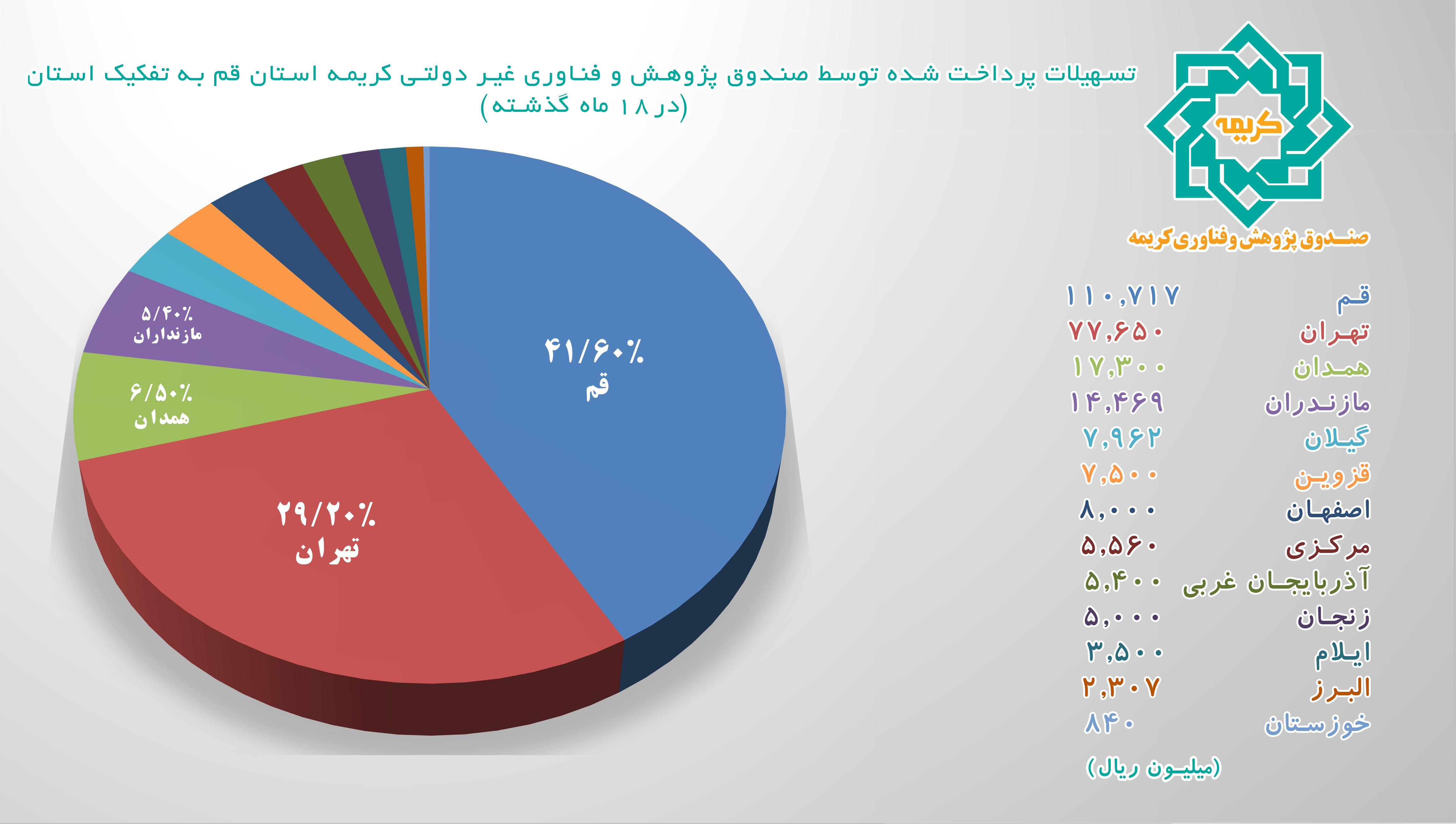 تسهیلات ارائه شده توسط صندوق در ۱۸ ماه گذشته به تفکیک استان